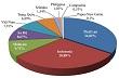 ANRPC: chủ lực cung cấp cao su tự nhiên trên thế giới
