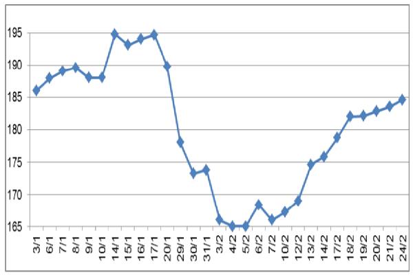 Giá cao su thế giới tăng do ngành sản xuất ô tô Trung Quốc khôi phục và nguồn cung giảm