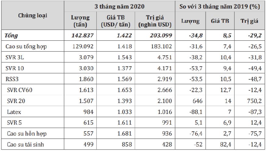Giá trị xuất khẩu cao su sang Trung Quốc giảm gần 35% trong quí I