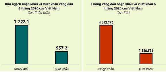 Những thị trường cung cấp xăng dầu hàng đầu cho Việt Nam