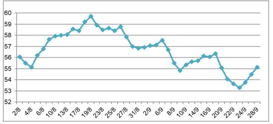 Giá cao su tại Nhật Bản, Thái Lan trong tháng 9
