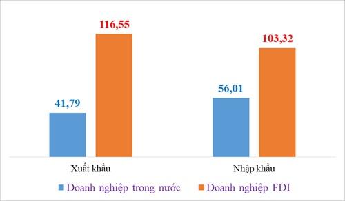 15 ngày cuối tháng 6, Việt Nam xuất siêu gần 1 tỷ USD
