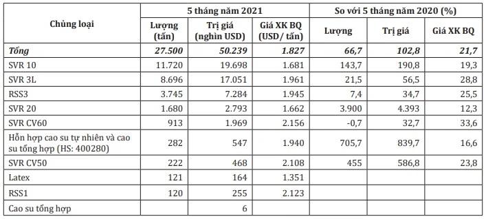 Giá trị xuất khẩu cao su sang Ấn Độ tăng gần 103% trong 5 tháng đầu năm