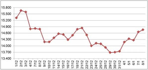 Giá cao su đầu năm 2021 khởi động đà tăng mới