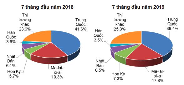 Thái Lan trở thành nước xuất khẩu cao su lớn nhất thế giới