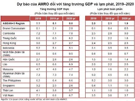 AMRO: Kinh tế Việt Nam dự kiến tăng trưởng 6,6% năm 2019