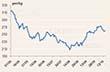 Giá cao su Tocom đi ngang sau số liệu sản xuất Trung Quốc