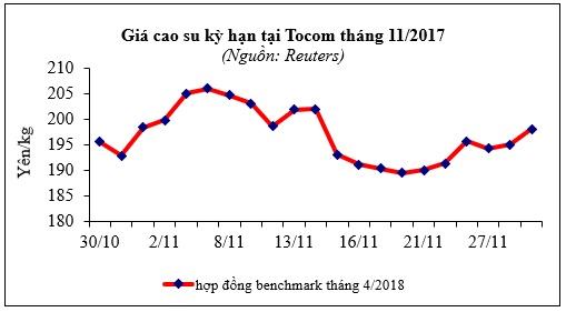 Báo cáo ngành hàng cao su tháng 11/2017