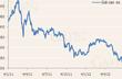 Giá cao su giảm 1,7% sau quyết định của Thái Lan