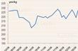 Giá cao su Tocom phục hồi hơn 3%
