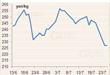 Giá cao su Tocom phục hồi nhưng đà tăng hạn chế