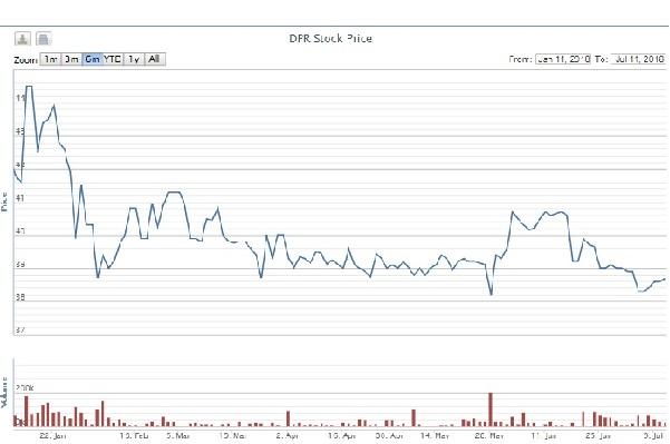 Giá bán cao su giảm 24%, Cao su Đồng Phú đạt 94% kế hoạch lợi nhuận chỉ sau 6 tháng