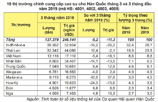 Xuất khẩu cao su Việt Nam tiếp tục tăng mạnh đến nửa đầu tháng 4/2019
